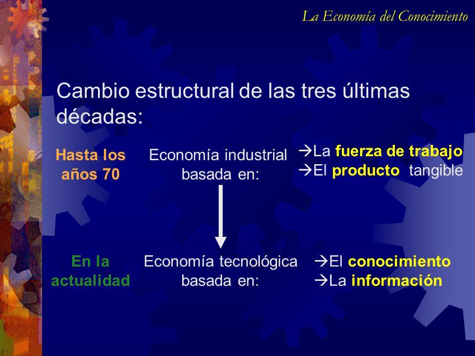 Cambio estructural de las tres últimas décadas: