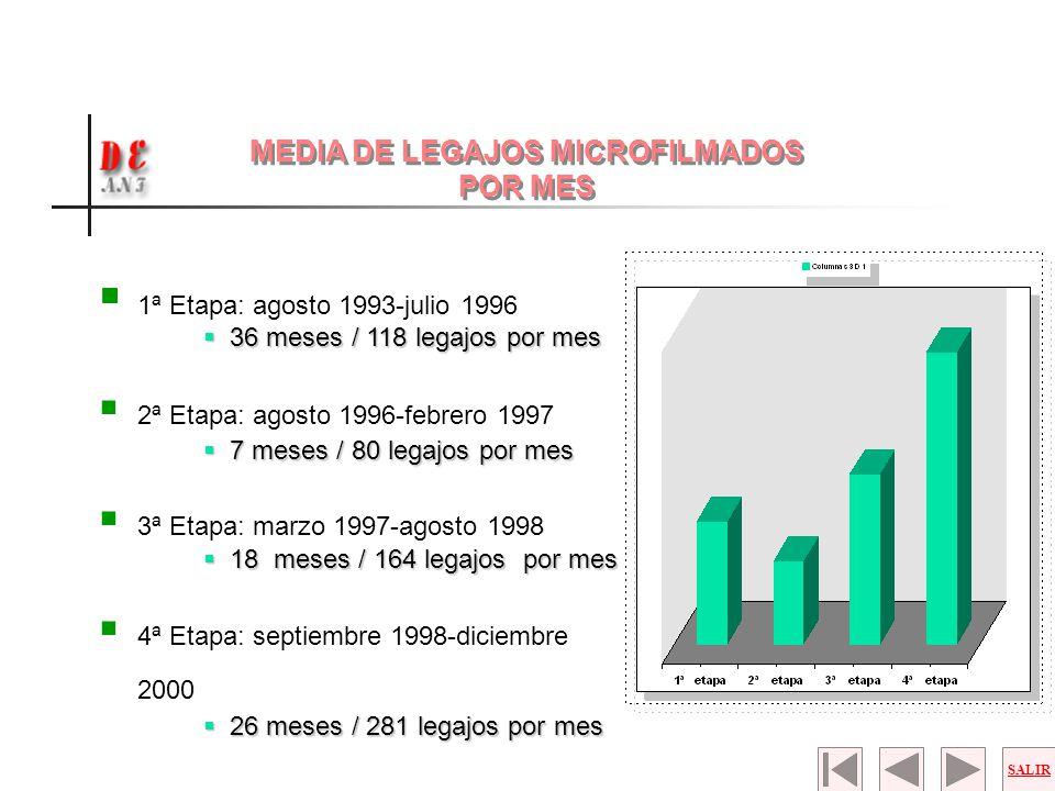 MEDIA DE LEGAJOS MICROFILMADOS POR MES