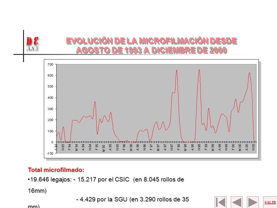 EVOLUCIÓN DE LA MICROFILMACIÓN DESDE AGOSTO DE 1993 A DICIEMBRE DE 2000