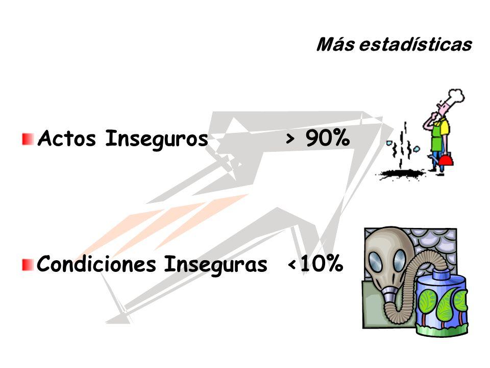 Condiciones Inseguras <10%