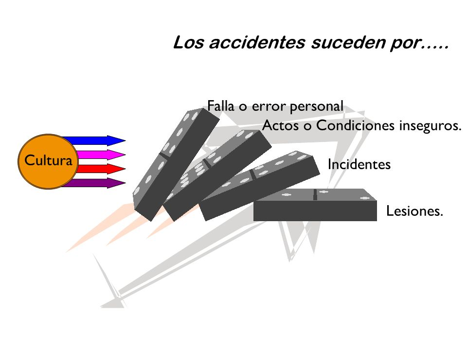 Los accidentes suceden por…..