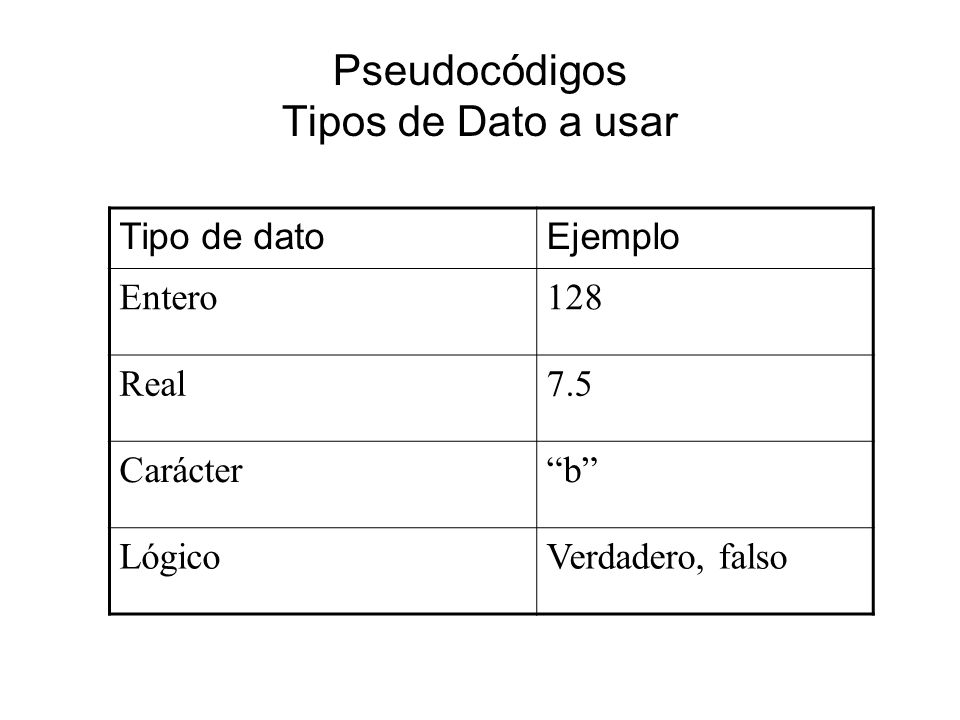 Pseudocódigos Tipos de Dato a usar