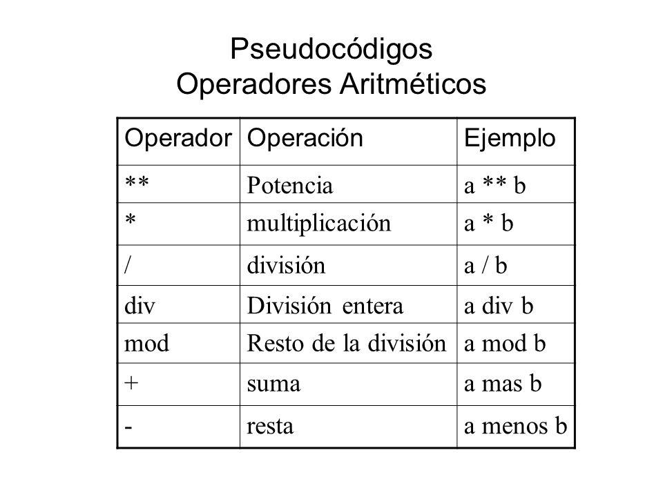 Pseudocódigos Operadores Aritméticos