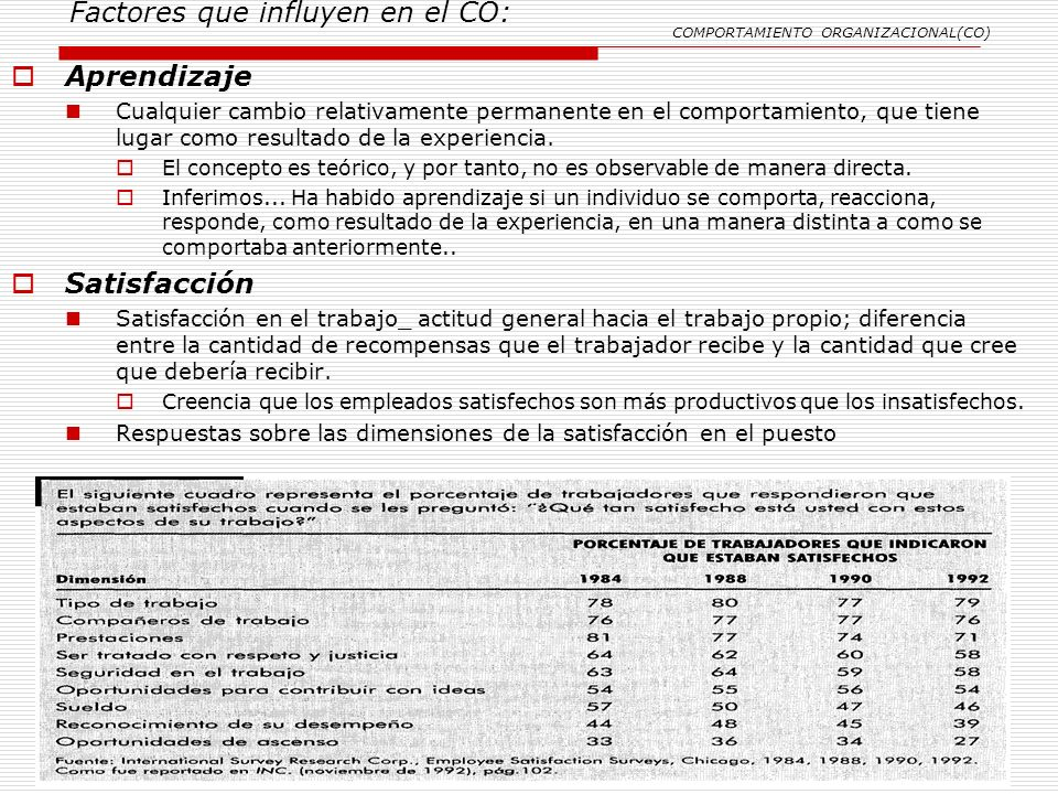 Factores que influyen en el CO: