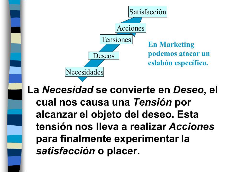 Satisfacción Acciones. Tensiones. En Marketing podemos atacar un eslabón específico. Deseos. Necesidades.