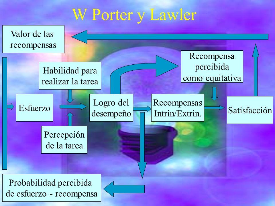W Porter y Lawler Valor de las recompensas Recompensa percibida