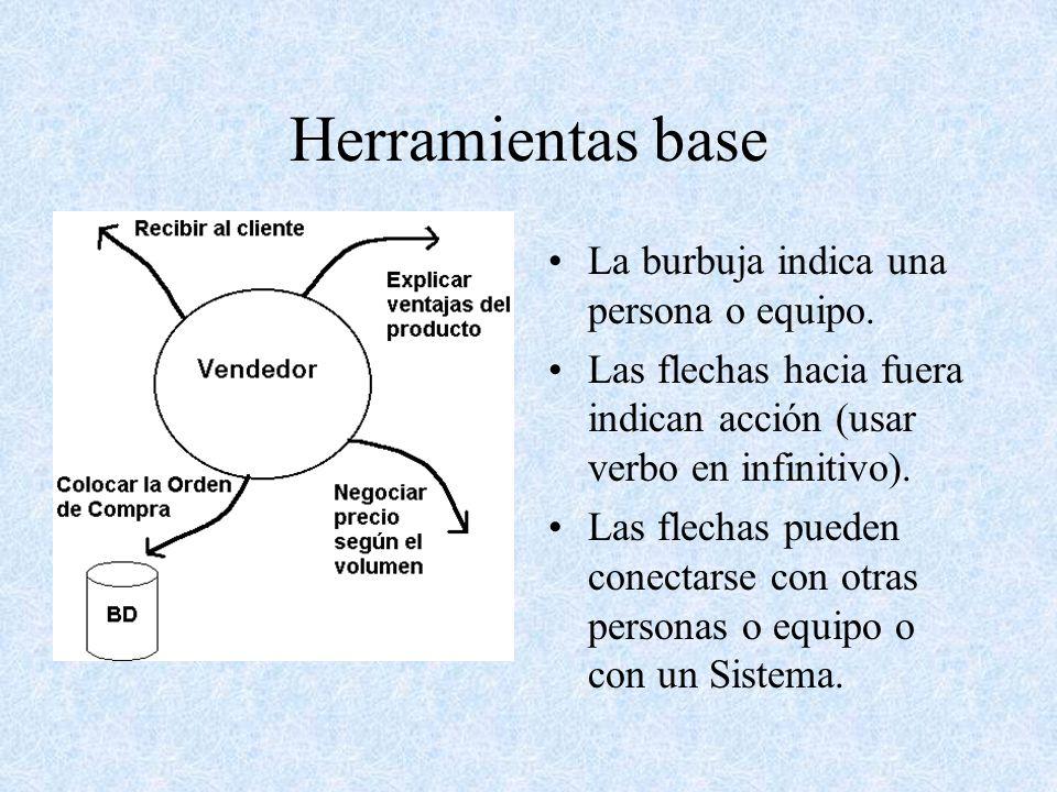 Herramientas base La burbuja indica una persona o equipo.