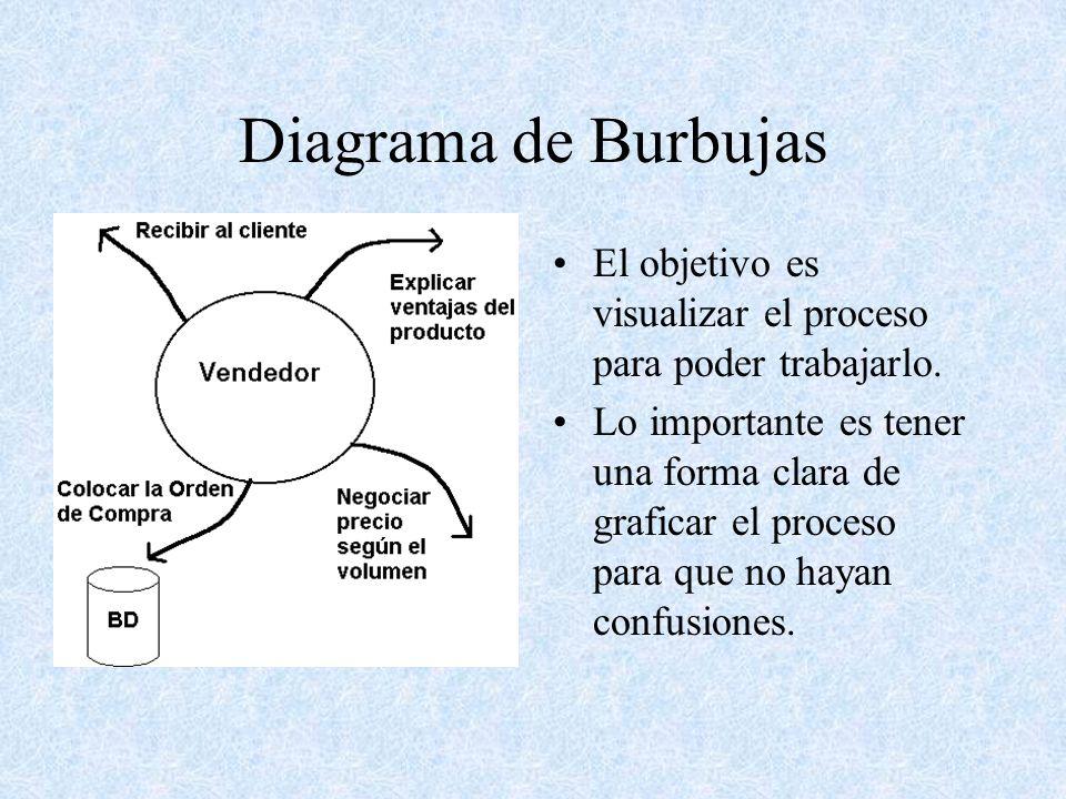Diagrama de Burbujas El objetivo es visualizar el proceso para poder trabajarlo.
