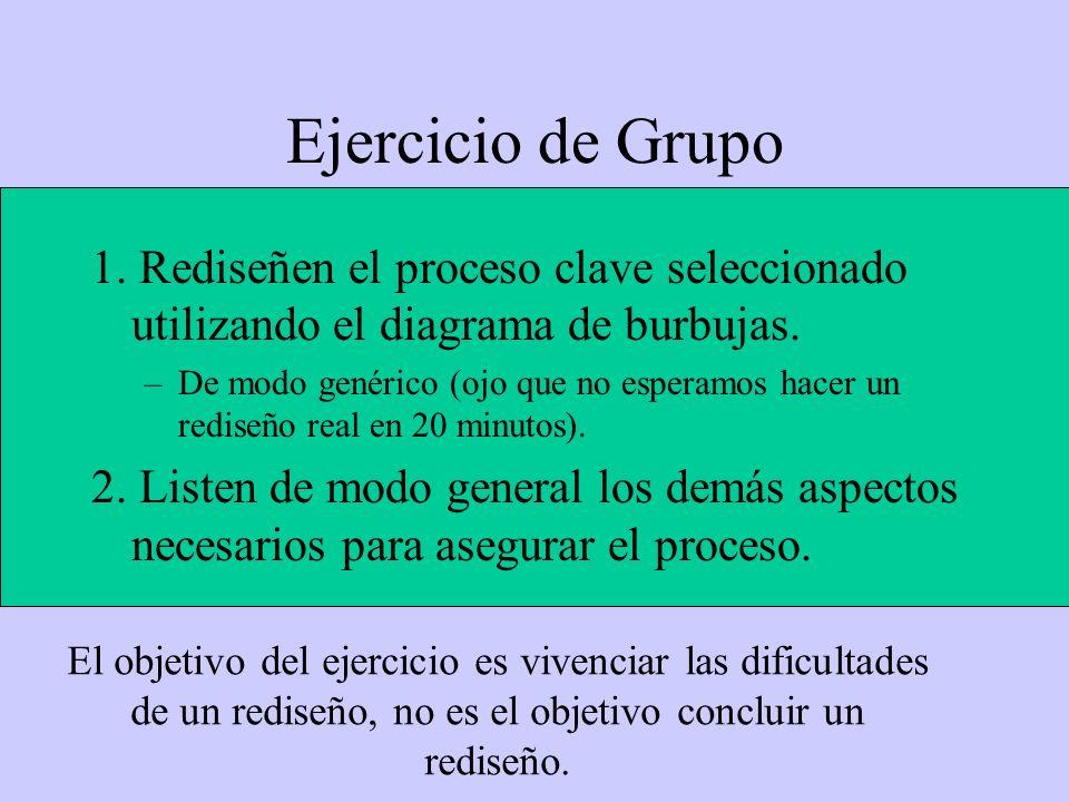 Ejercicio de Grupo 1. Rediseñen el proceso clave seleccionado utilizando el diagrama de burbujas.