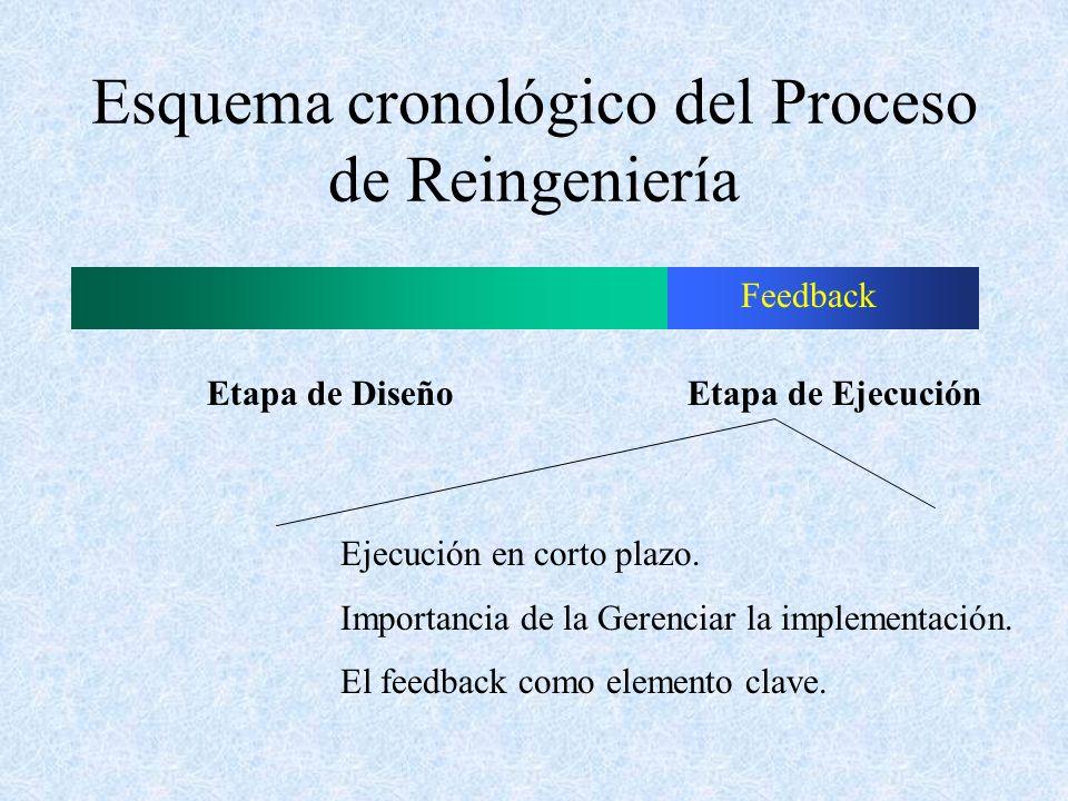 Esquema cronológico del Proceso de Reingeniería