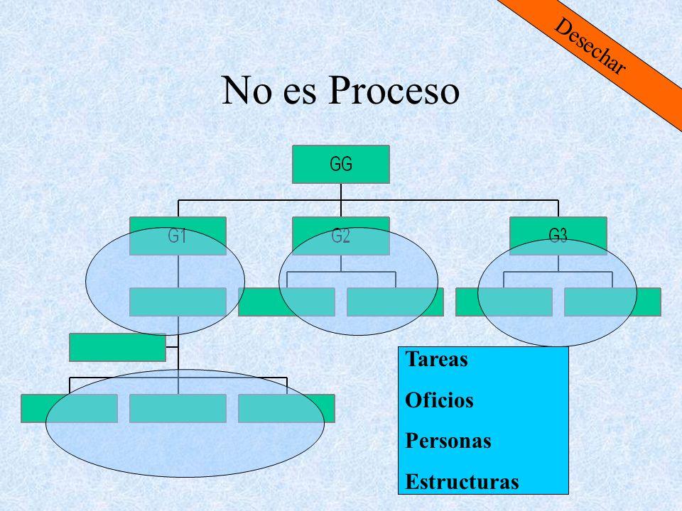 Desechar No es Proceso Tareas Oficios Personas Estructuras