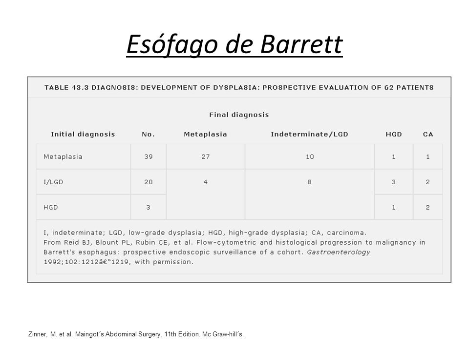 Esófago de Barrett Zinner, M. et al. Maingot´s Abdominal Surgery. 11th Edition. Mc Graw-hill´s.