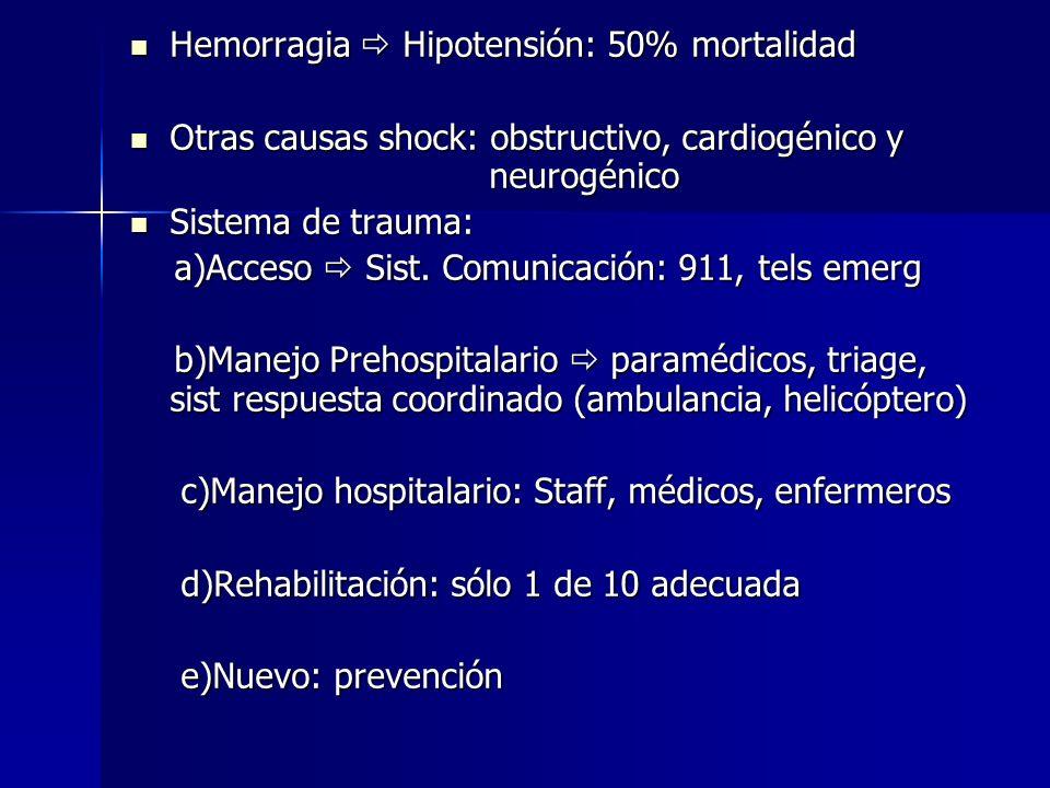 Hemorragia  Hipotensión: 50% mortalidad