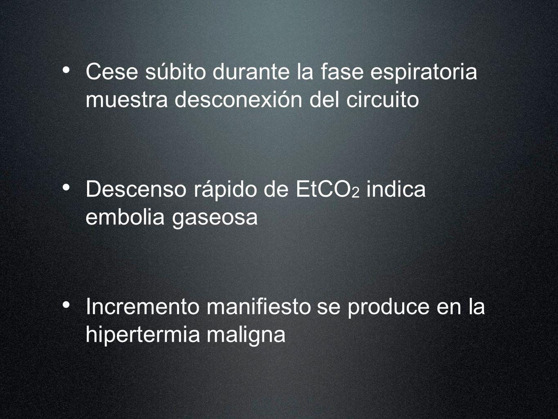 Cese súbito durante la fase espiratoria muestra desconexión del circuito