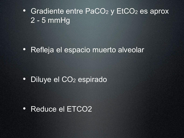 Gradiente entre PaCO2 y EtCO2 es aprox 2 - 5 mmHg