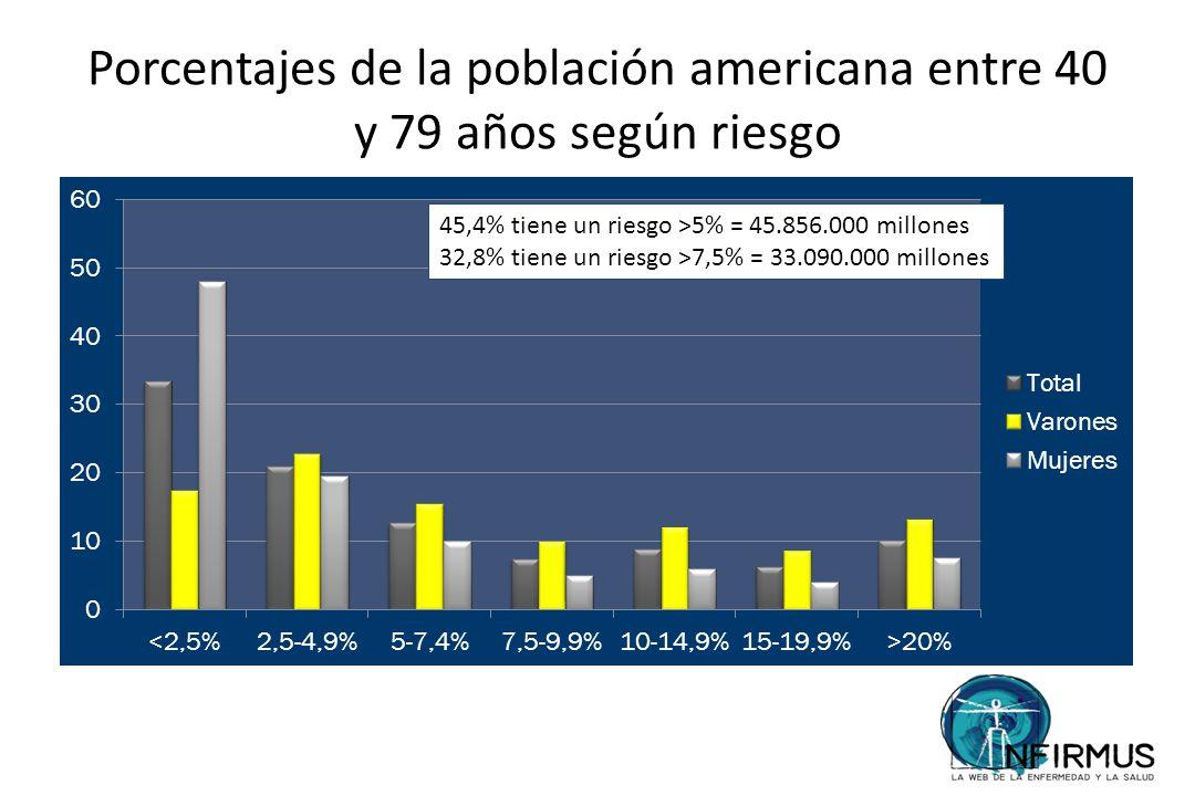 Porcentajes de la población americana entre 40 y 79 años según riesgo