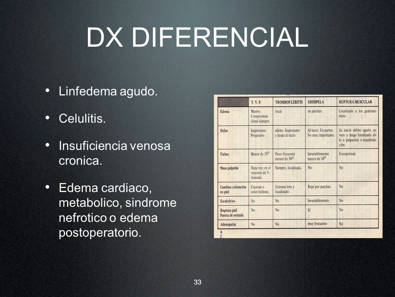 DX DIFERENCIAL Linfedema agudo. Celulitis.
