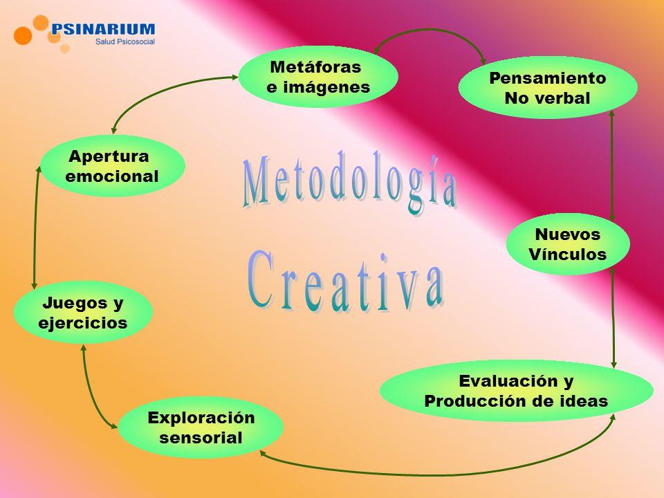 Metodología Creativa Metáforas e imágenes Pensamiento No verbal