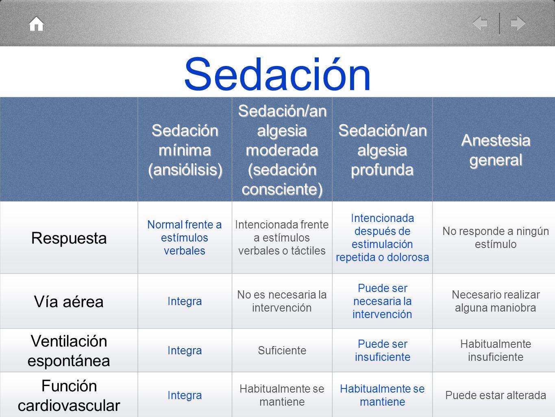 Sedación Sedación mínima (ansiólisis) Sedación/analgesia