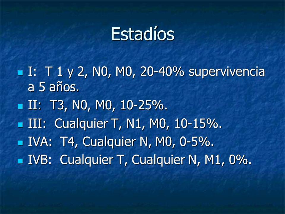 Estadíos I: T 1 y 2, N0, M0, 20-40% supervivencia a 5 años.