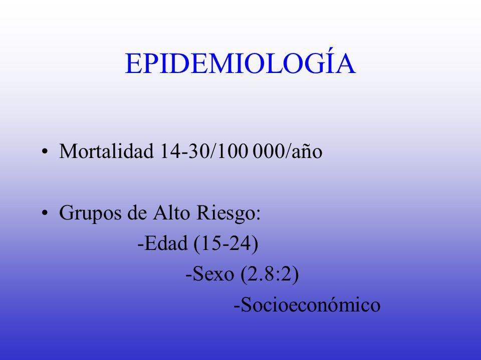 EPIDEMIOLOGÍA Mortalidad 14-30/100 000/año Grupos de Alto Riesgo: