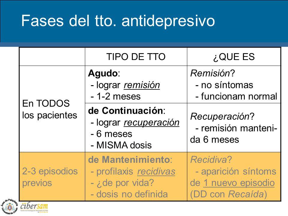 Fases del tto. antidepresivo