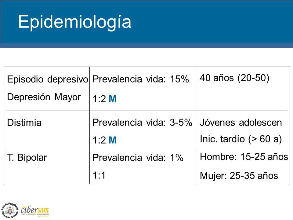 Epidemiología Episodio depresivo Depresión Mayor Distimia T. Bipolar
