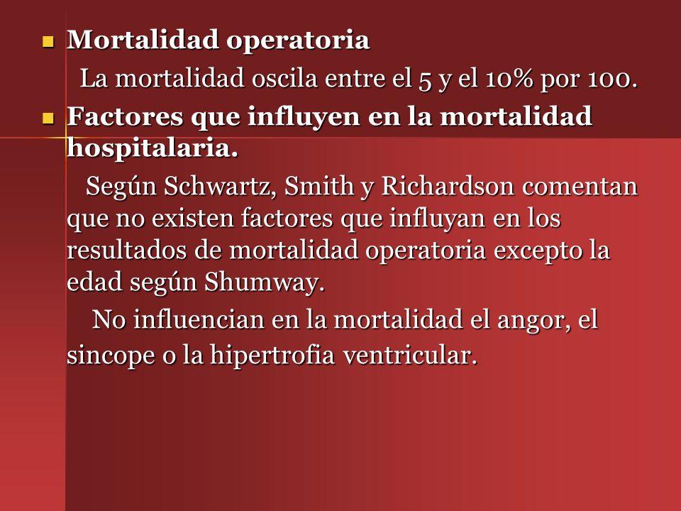 Mortalidad operatoria