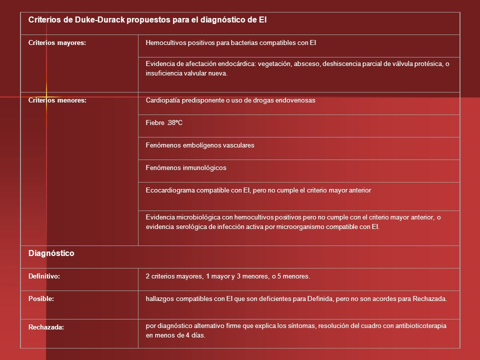 Criterios de Duke-Durack propuestos para el diagnóstico de EI