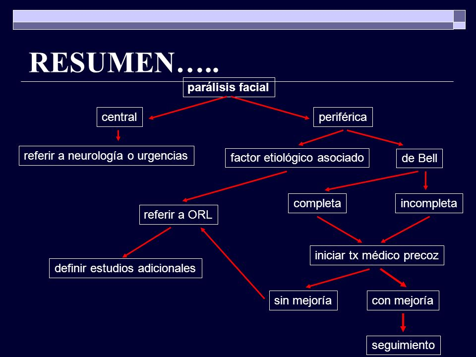 RESUMEN….. parálisis facial central periférica