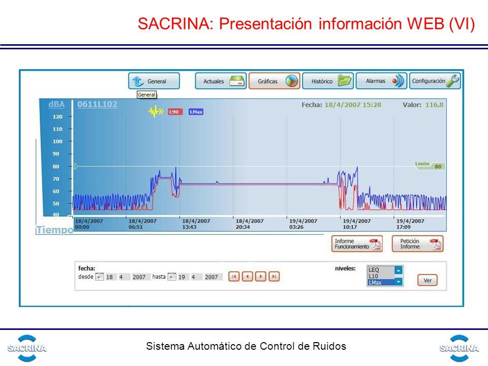 SACRINA: Presentación información WEB (VI)
