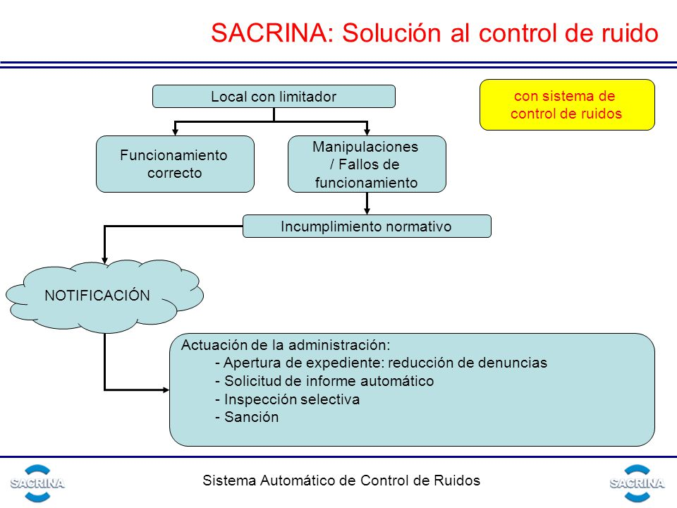 SACRINA: Solución al control de ruido