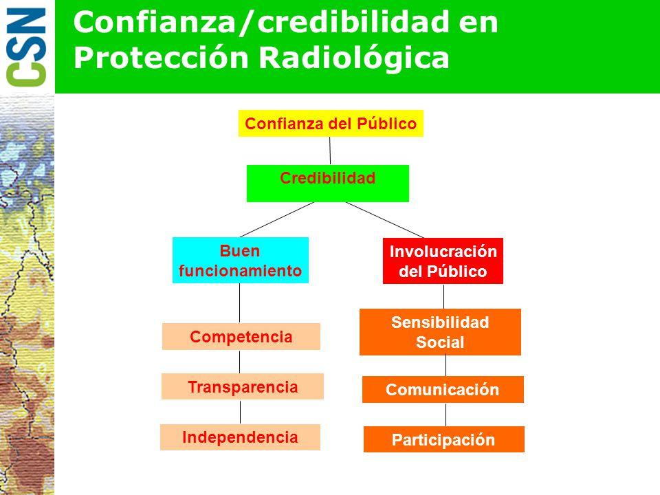 Confianza/credibilidad en Protección Radiológica