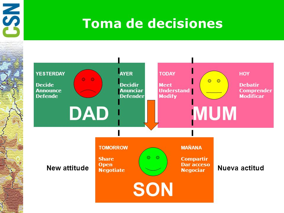 DAD MUM SON Toma de decisiones New attitude Nueva actitud YESTERDAY