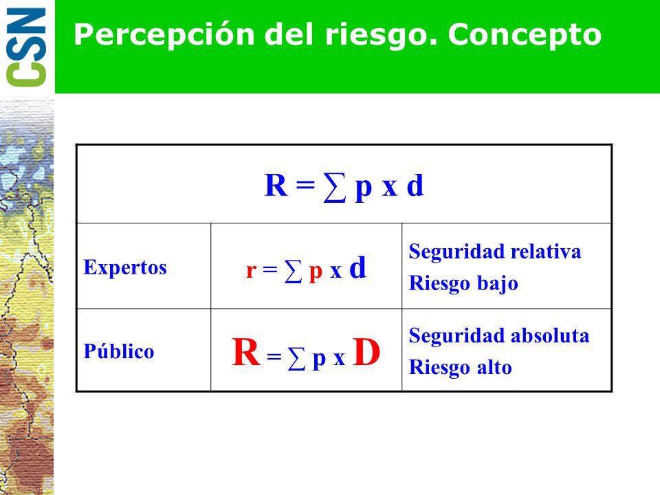 Percepción del riesgo. Concepto