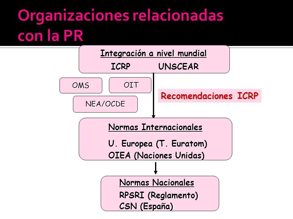 Organizaciones relacionadas con la PR