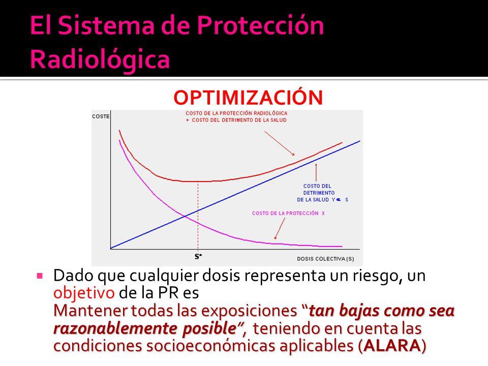 El Sistema de Protección Radiológica