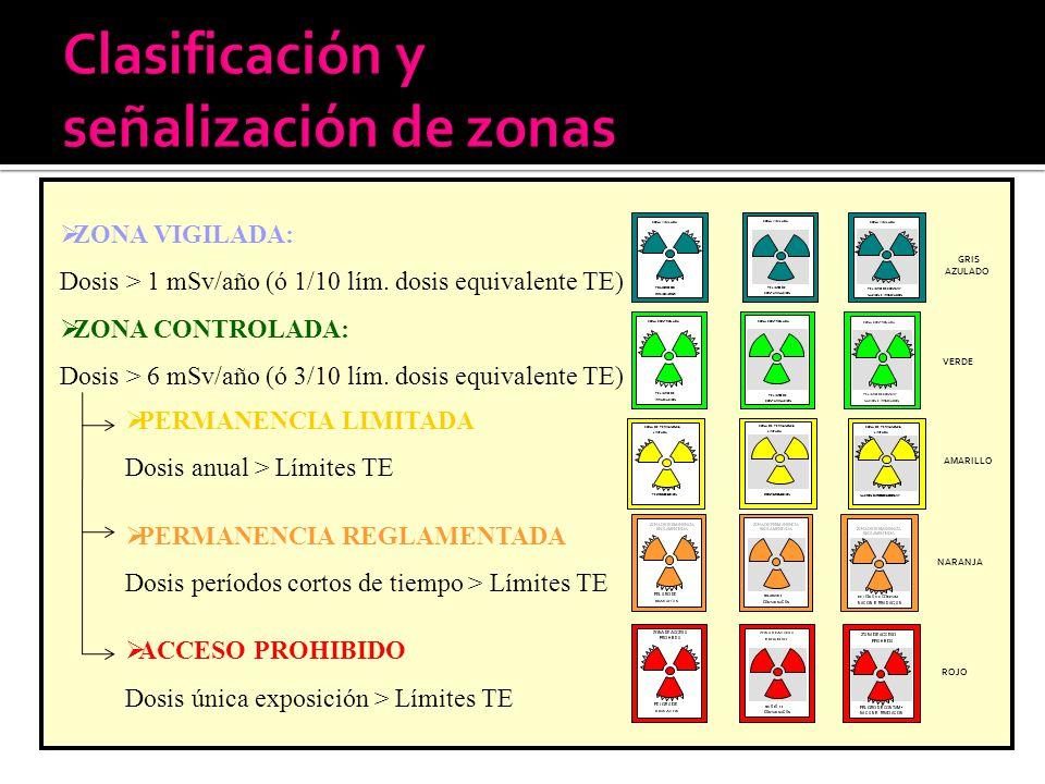 Clasificación y señalización de zonas