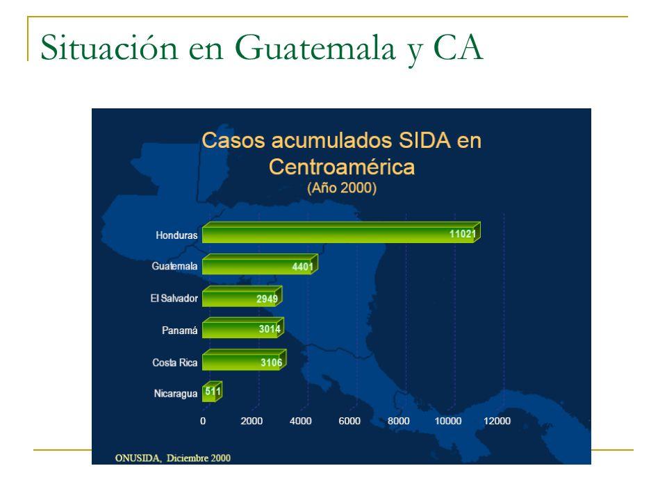 Situación en Guatemala y CA