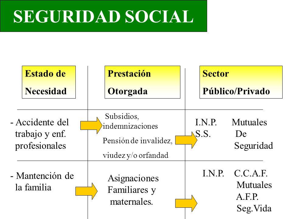SEGURIDAD SOCIAL Estado de Necesidad Prestación Otorgada Sector