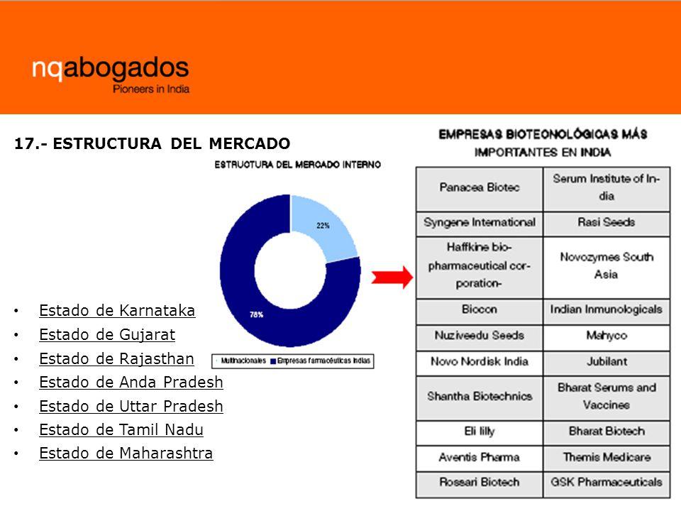 17.- ESTRUCTURA DEL MERCADO
