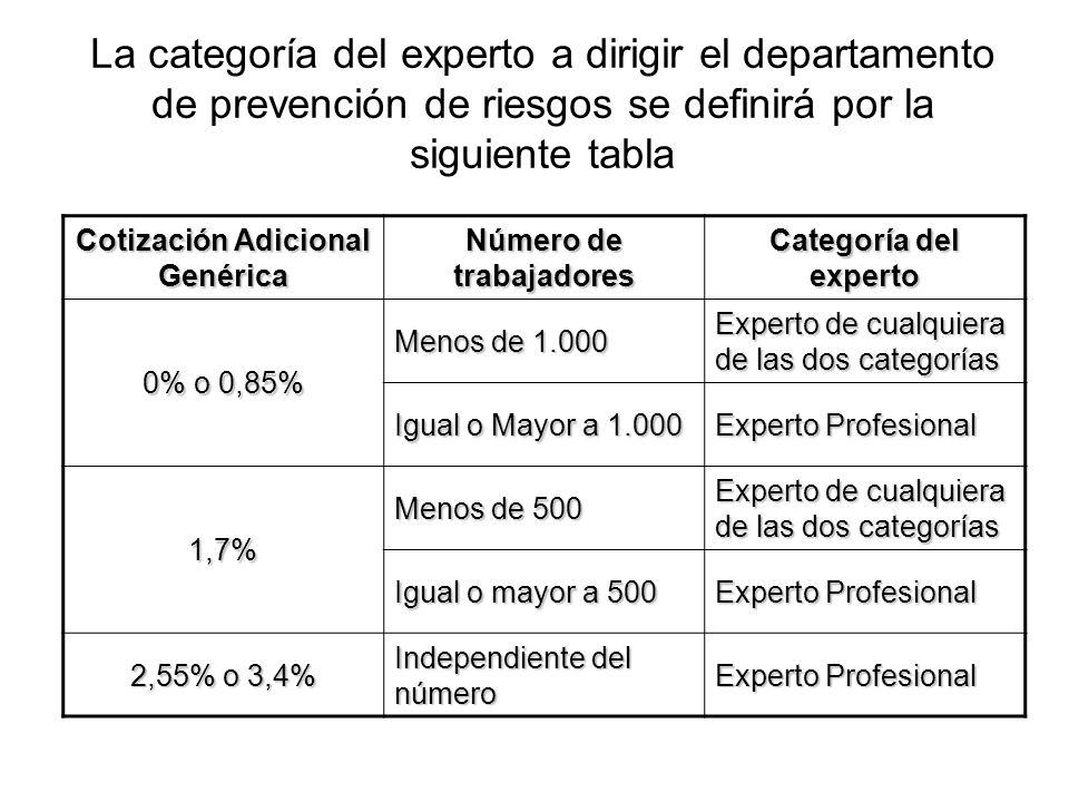 Cotización Adicional Genérica Número de trabajadores