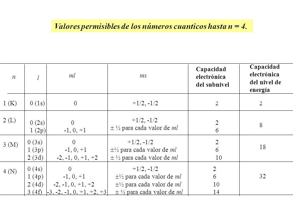 Valores permisibles de los números cuanticos hasta n = 4.