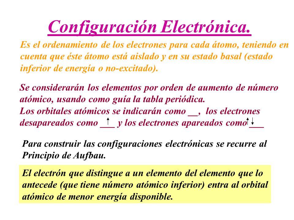 Configuración Electrónica.