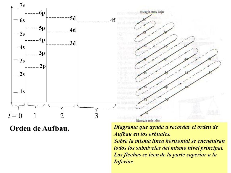 l = 0 1 2 3 Orden de Aufbau. 7s 6p 5d 6s 4f 5p 4d 5s 4p 3d 4s 3p 3s 2p