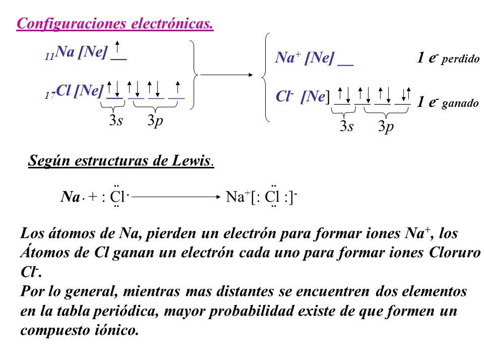 Configuraciones electrónicas.