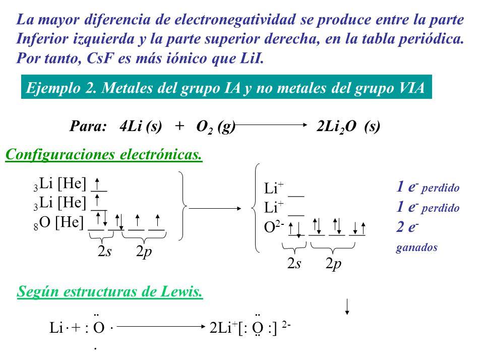 La mayor diferencia de electronegatividad se produce entre la parte