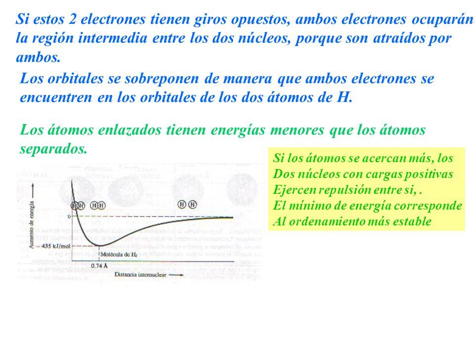 Si estos 2 electrones tienen giros opuestos, ambos electrones ocuparán