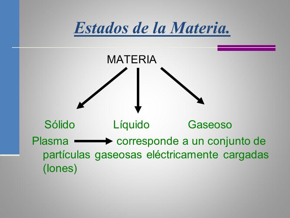 Estados de la Materia. MATERIA Sólido Líquido Gaseoso
