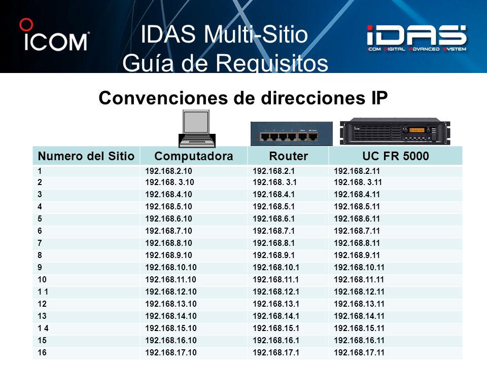 Convenciones de direcciones IP